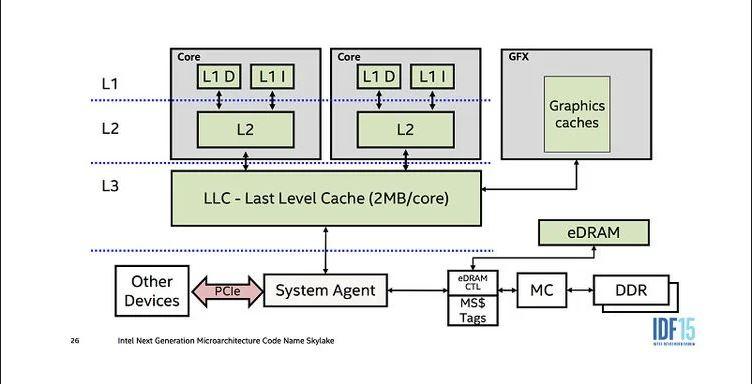 CPU Cache چیست ؟